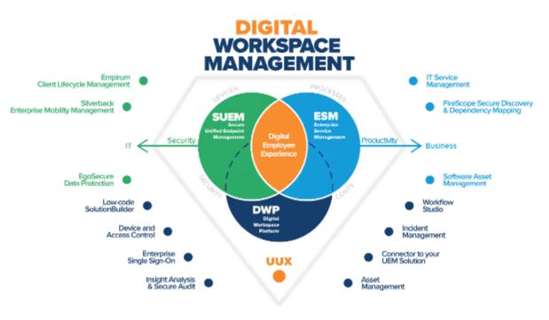 Digital Workspace Platform